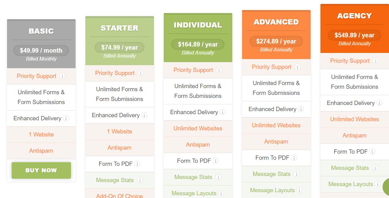 Caldera forms pricing