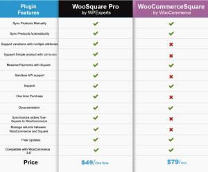 comparison WooSquare Pro & WooCommerce Square Plugin