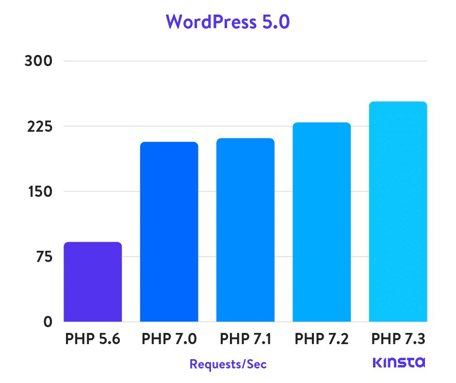 Kinsta PHP benchmarks