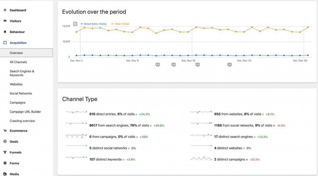 Matomo Analytics for WordPress traffic
