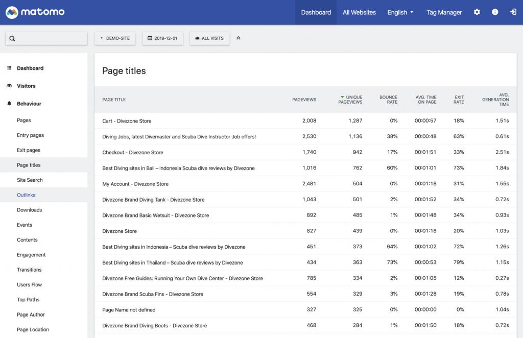 Matomo Analytics for WordPress page list