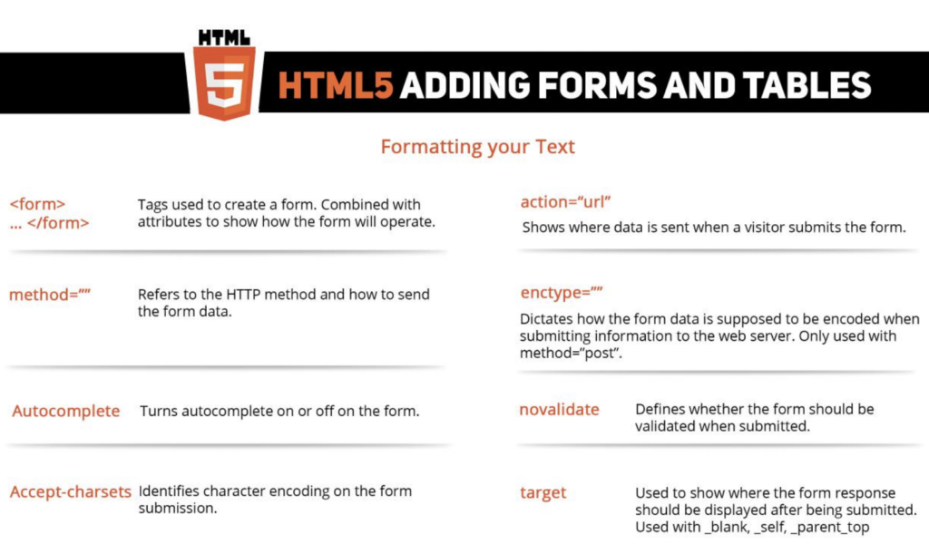 The Ultimate HTML 5 Cheat Sheet by On Blast Blog (PDF)