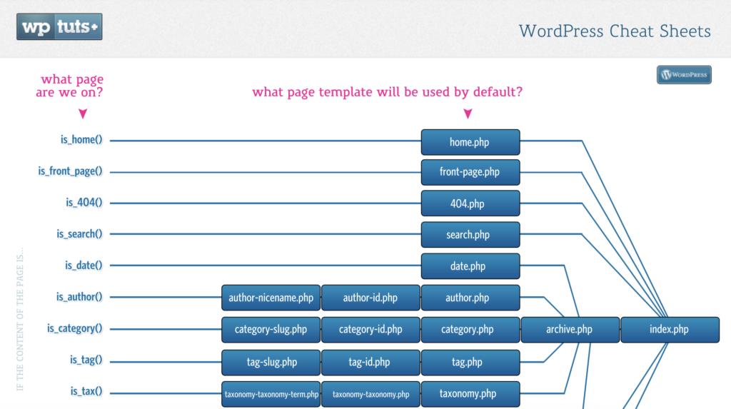 WordPress Theme Hierarchy Cheat Sheet by WP Tuts+ (PDF)