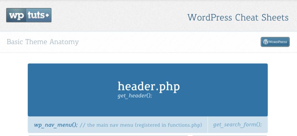 WordPress Basic Theme Anatomy Cheat Sheet by WP Tuts+ (PDF)
