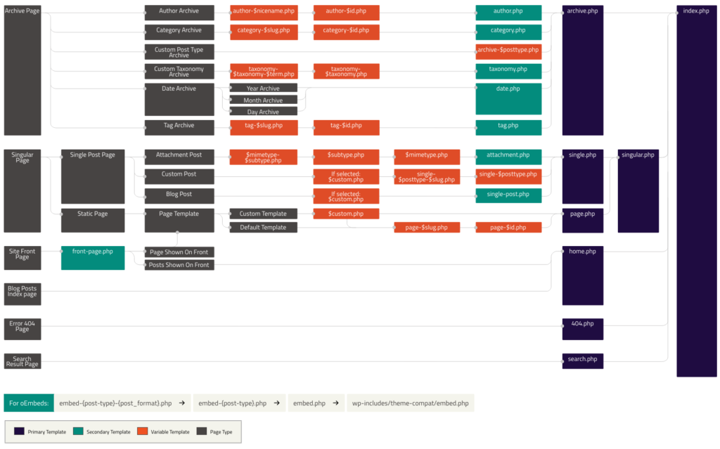 WordPress Template Hierarchy by WordPress (PNG)
