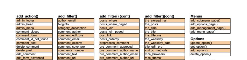 WordPress Plugin API Cheat Sheet by Bueltge (PDF)