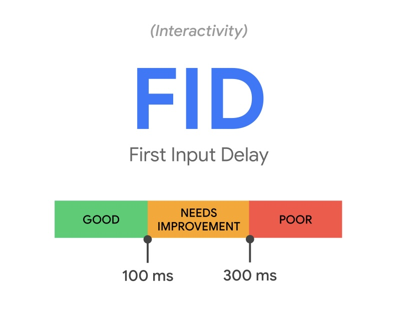 Core Web Vitals - FID