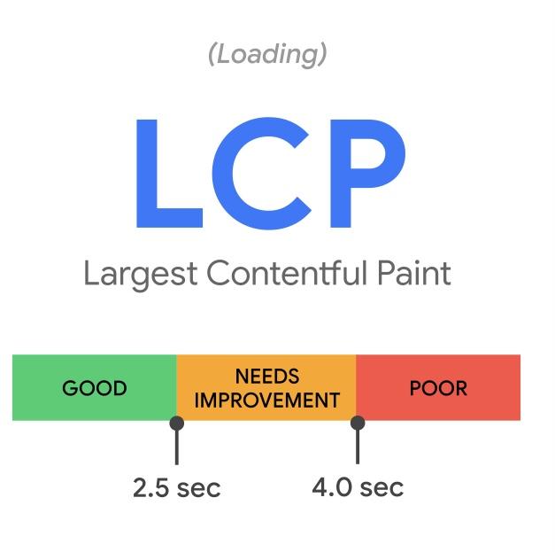 Core Web Vitals - LCP