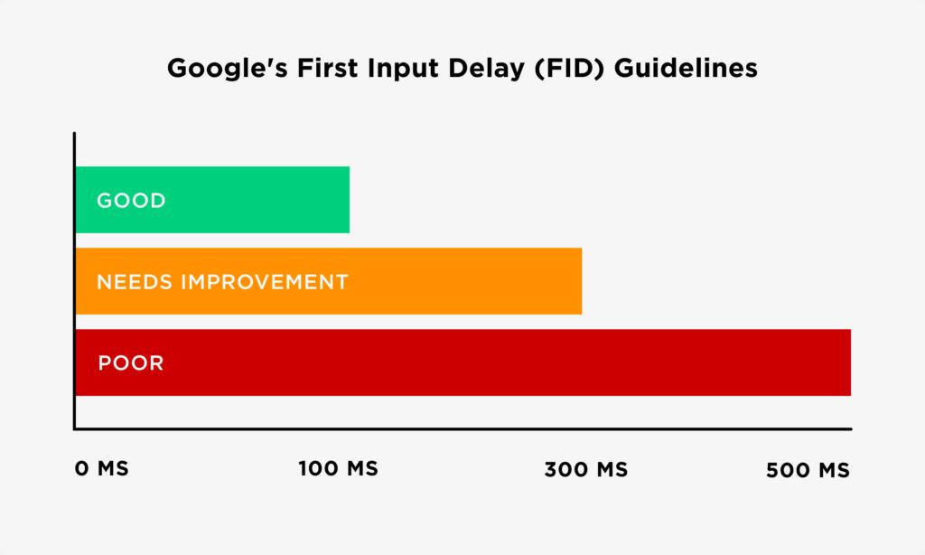 Guidelines- FID